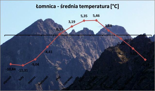 Łomnica - średnia temperatura (zakres od 2000 roku do czerwca 2013)